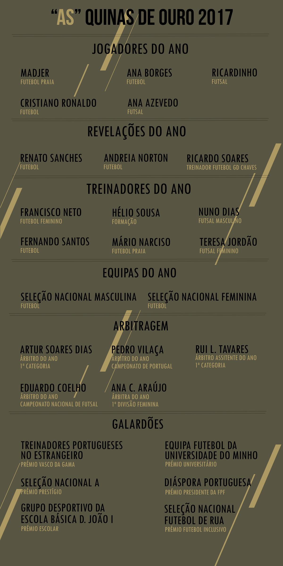 Infografia: Inês Silva Pereira