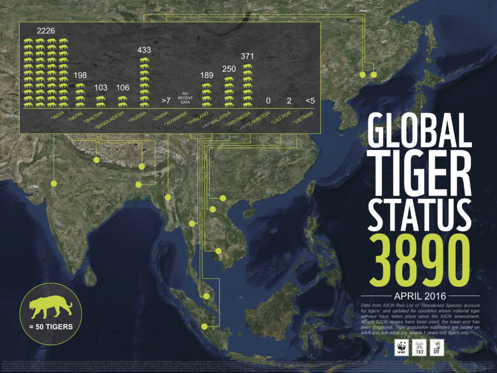 Fonte: WWF (http://tigers.panda.org)