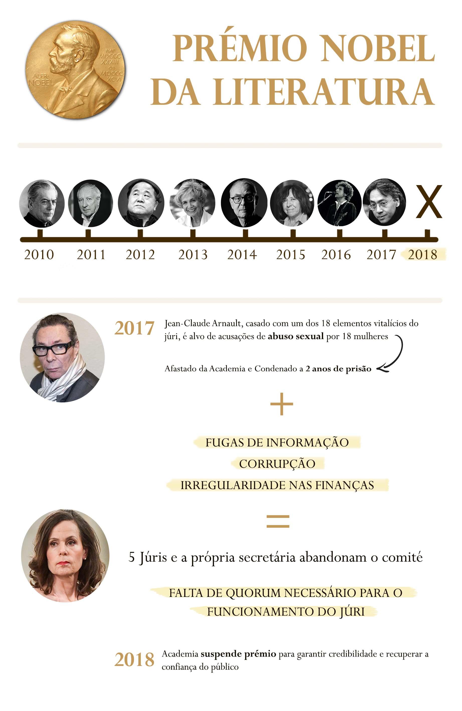 Infografia por Joana Jacques.