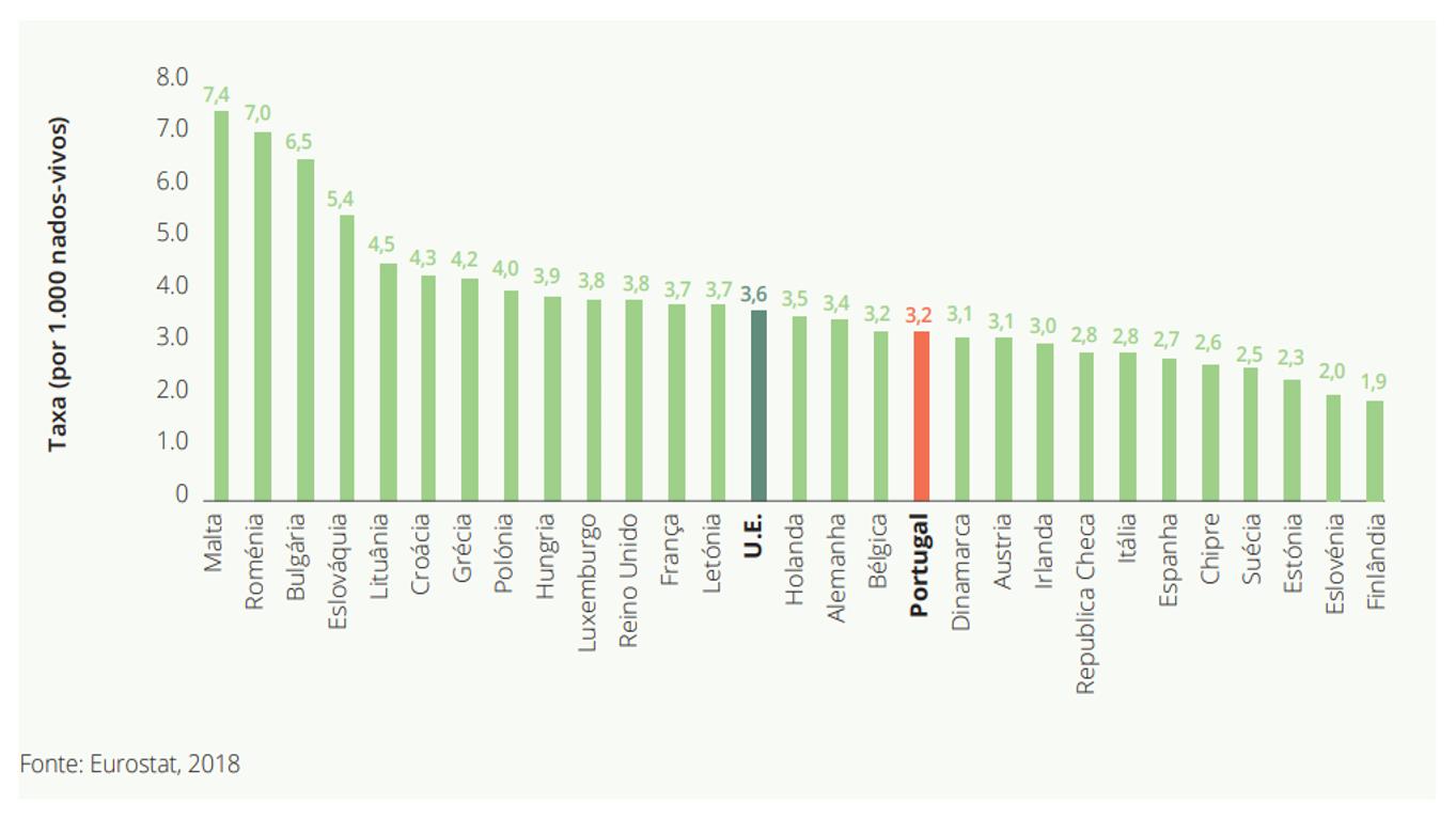 Comparação da taxa de mortalidade infantil entre países e média da União Europeia, 2016. Gráfico do relatório da DGS.