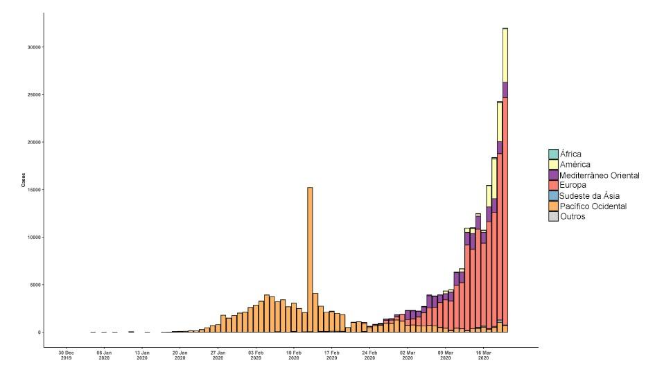 Evolução do número de casos a nível mundial. Fonte: Organização Mundial de Saúde
