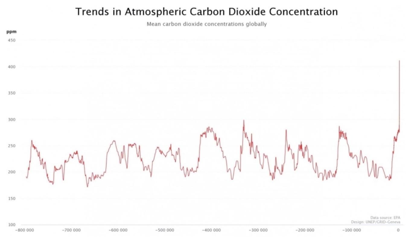 Variação da concentração atmosférica de dióxido de carbono ao longo dos últimos 800 mil anos, obtida pela análise de núcleos de gelo. Fonte: UNEP