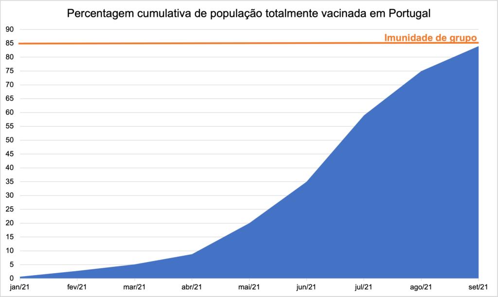 Percentagem cumulativa de população totalmente vacinada em Portugal